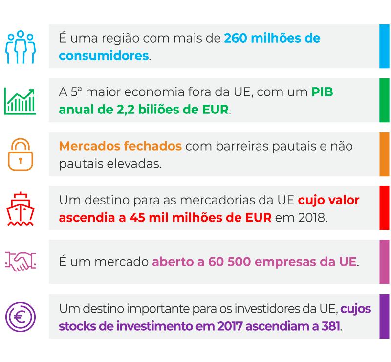 Acordo Mercosul – União Europeia: dados relativos ao Mercosul
