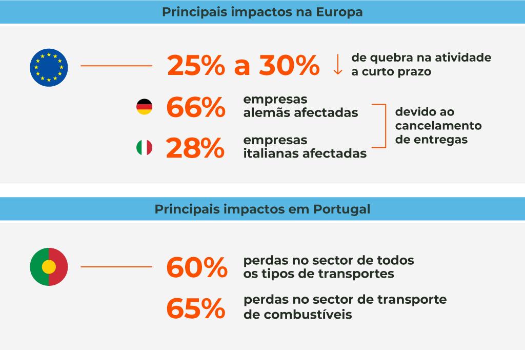 Impactos no sector da logística e transportes na Europa e Portugal